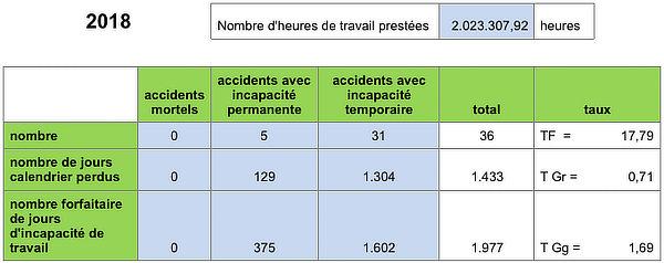 Arbeidsongevallen statistieken
